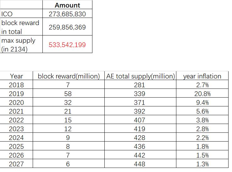 AE%20supply%20and%20block%20reward