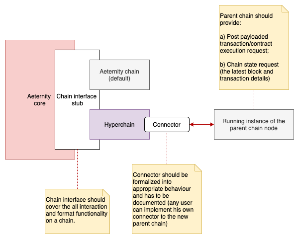 HyperchainsComponent
